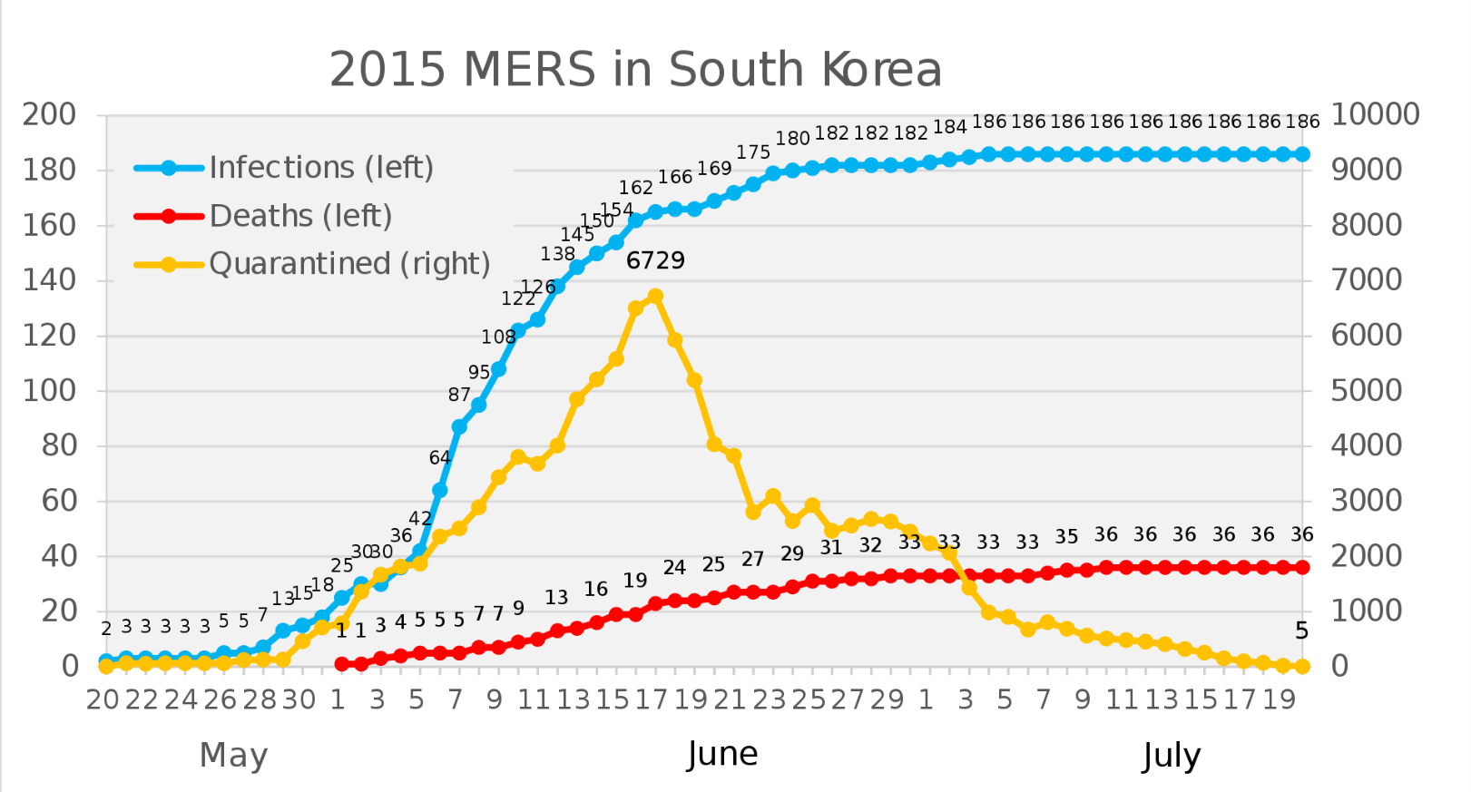 MERS in South Korea