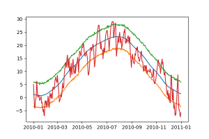 Időjárás 2010