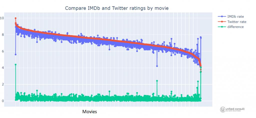 a Twitter és az IMDb filmértékelések összehasonlítása