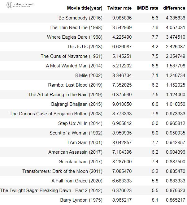 filmek értékelése táblázatban
