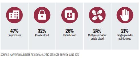 multi-cloud kutatás